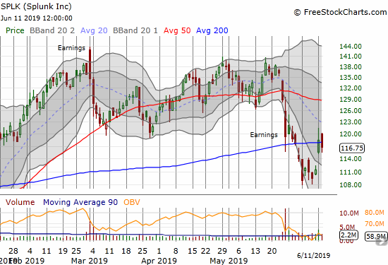 Splunk (SPLK) is struggling to break free of 200DMA resistance.