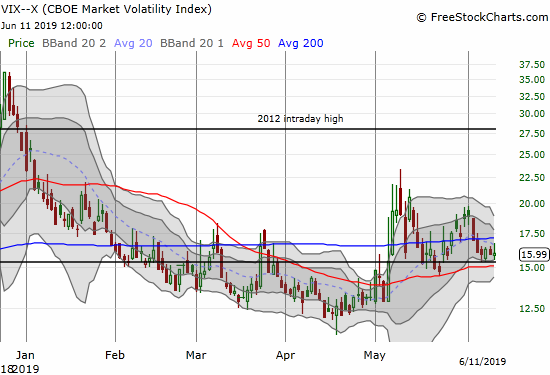 The volatility index (VIX) is holding steady just above its 15.35 pivot. The 16 level is looking like support for the next launch upward.