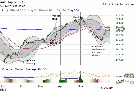 Apple (AAPL) is back to a bearish posture with a fresh 50DMA breakdown even as 200DMA support held.