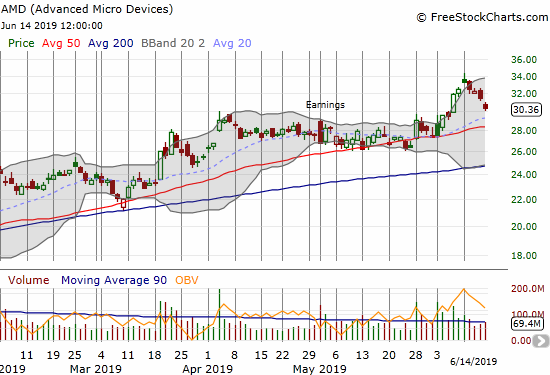 Advanced Micro Devices (AMD) fell for 4 straight days after gapping to a new all-time high.
