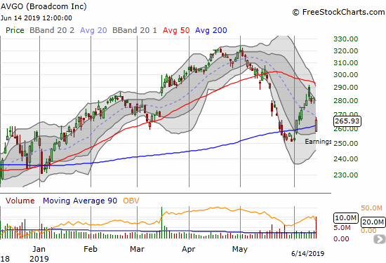 Broadcom (AVGO) lost 5.6% but buyers bounced the stock out of a 200DMA breakdown.