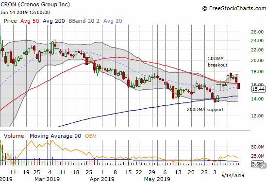 Cronos Group (CRON) reversed its 50DMA breakout and looks head back for a test of 200DMA support.