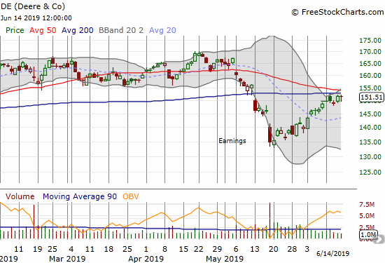 Deere & Company (DE) keeps knocking on converged resistance from its 50 and 200DMAs.