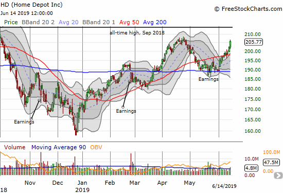 Home Depot (HD) came to life the last two days with a convincing confirmation of its earlier 50DMA breakout.