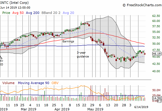 The upward momentum for Intel (INTC) officially ended with Friday's 1.1% loss.