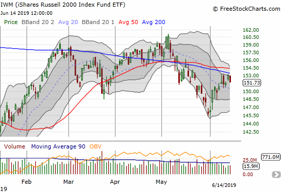 The iShares Russell 2000 ETF (IWM) continued its struggle against 200DMA resistance.