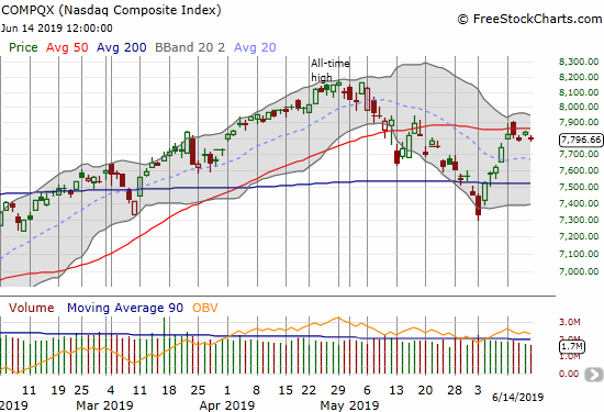 The NASDAQ (COMPQX) is tentatively snaking along just below its 50DMA.