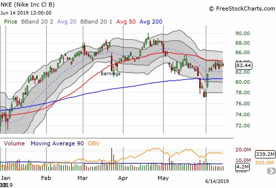 Nike (NKE) spent the entire week trying and failing to break through 50DMA resistance.