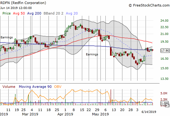 Redfin (RDFN) is pivoting around its 200DMA resistance.