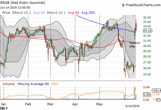 Red Robin Gourmet Burgers (RRGB) broke through its 200DMA resistance again but sellers returned the next day to print a notable fade off intraday highs.