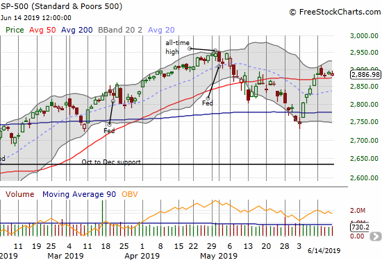 The S&P 500 (SPY) is tentatively snaking along its 50DMA support.