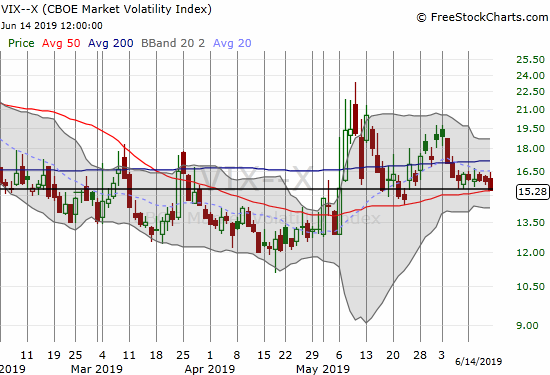 The volatility index (VIX) finally slipped and closed on top of its 15.35 pivot.