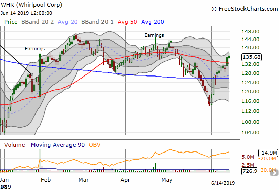 Whirlpool (WHR) marginally confirmed a 50DMA breakout. Major resistance awaits overhead from the post-earnings highs.