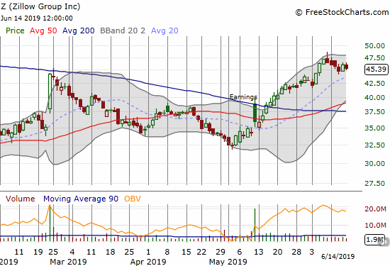 Zillow Group (Z) has pulled back a bit from 9-month highs.