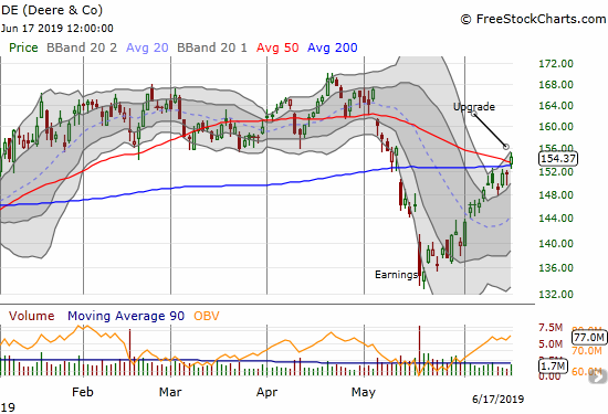 Deere & Company (DE) gained 1.9% after gapping above its 200DMA and closing above its 50DMA.