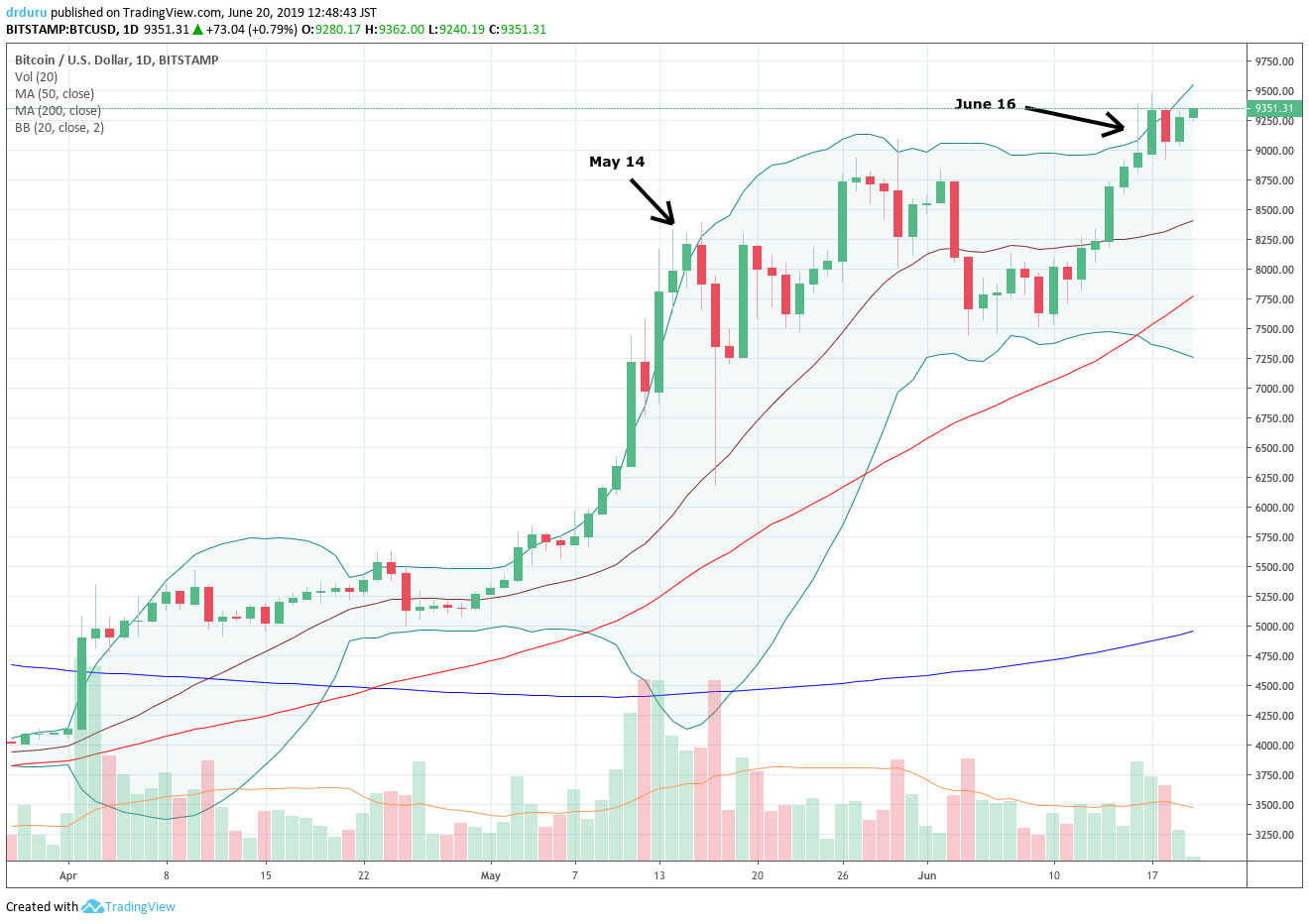 Bitcoin (BTC-USD) broke out to a 13-month high and looks poised for a fresh run-up