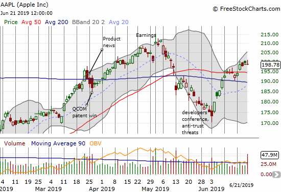 Apple (AAPL) broke out above its 50DMA and buyers eked out confirming follow-through.