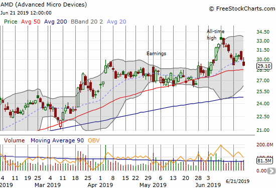 Advanced Micro Devices (AMD) fell 3.0% to end the week at a near 3-week low. A 50DMA test remains in play.
