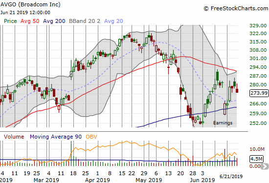 Broadcom (AVGO) quickly filled its post-earnings gap down but failed to make further progress from there.