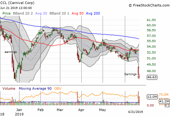 Carnival Corp (CCL) experienced a post-earnings collapse that retested the December lows.