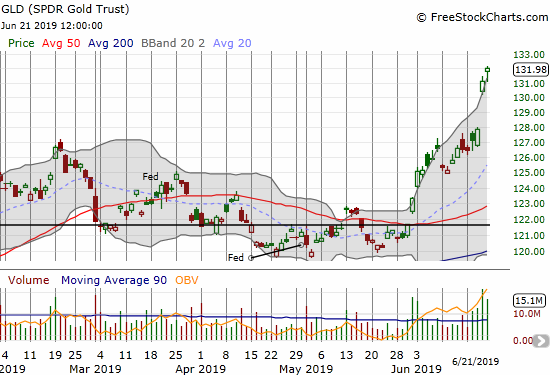 The SPDR Gold Trust (GLD) made a delayed post-Fed surge. GLD now trades at a 5+ year high.
