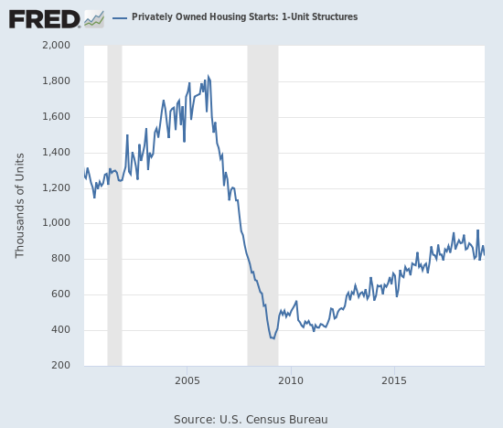 Housing starts remain well off the spike earlier in the year.