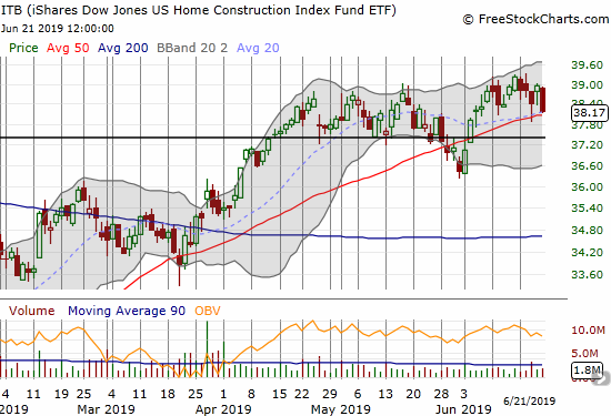 The iShares Dow Jones Home Construction ETF (ITB) dropped back to its 50DMA as a fresh topping pattern unfolds from multiple failures to break through $39.20.