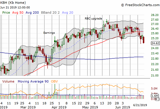 KB Home (KBH) lost 3.5% and provided additional confirmation of its 50DMA breakdown.