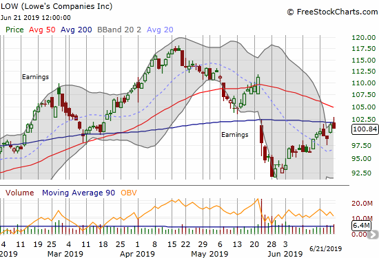 Lowe's  Companies (LOW) rallied off its May lows and into two failures at 200DMA resistance.