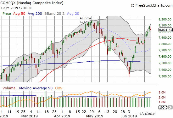 The NASDAQ (COMPQX) pulled of a 50DMA breakout last week but failed to print a fresh all-time high.