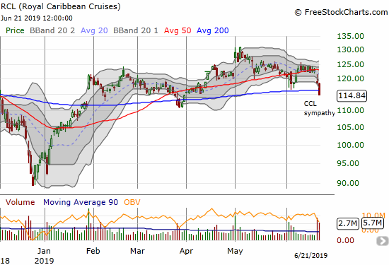 Royal Caribbean Cruises (RCL) suffered a 50DMA breakdown in sympathy with the post-earnings collapse in Carnival (CCL). Sellers followed through in convincing fashion with a 200DMA breakdown.