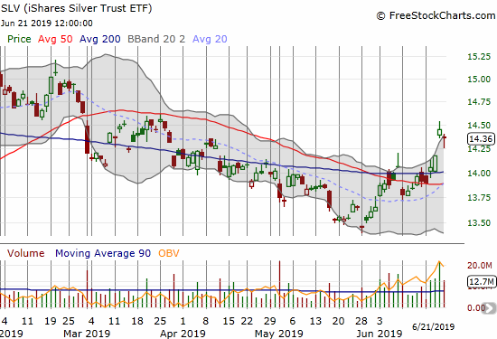 The iShares Silver Trust ETF (SLV) finally broke out from 200DMA resistance and confirmed the move. SLV still ended the week on a down note.