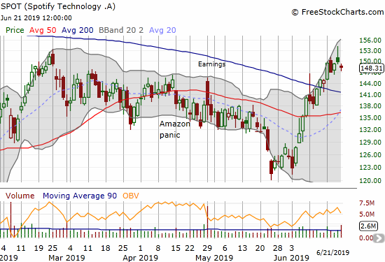 Spotify (SPOT) printed and confirmed a 200DMA breakout this month.