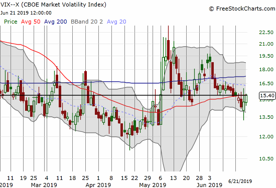 Despite the market's end of the week rally, the volatility index (VIX) bounced sharply off Thursday's intraday low and ended the week right at the 15.35 pivot line.