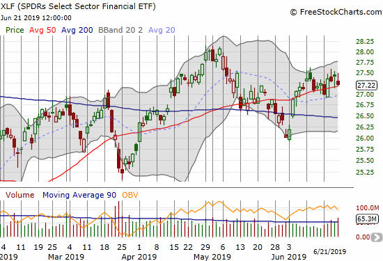 The Financial Select Sector SPDR ETF (XLF) has spent the month of June tenatively pivoting around its 50DMA.