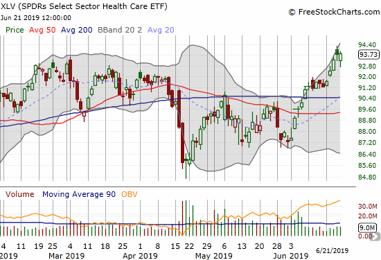 The Health Care Select Sector SPDR ETF (XLV) printed and confirmed a 200DMA breakout this month. XLV now trades at a 6-month high.