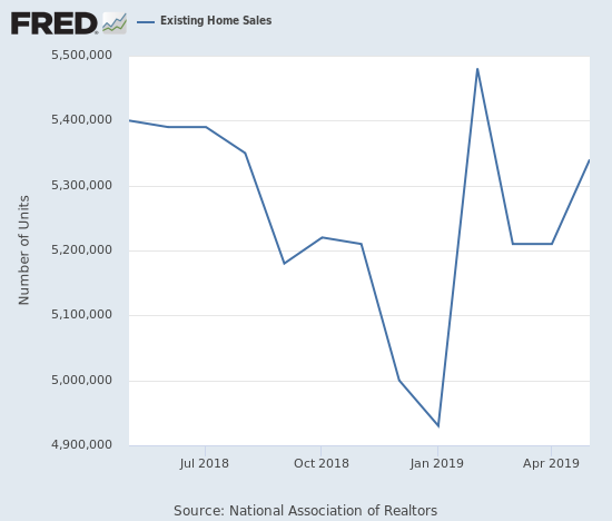 Existing home sales rebounded in May