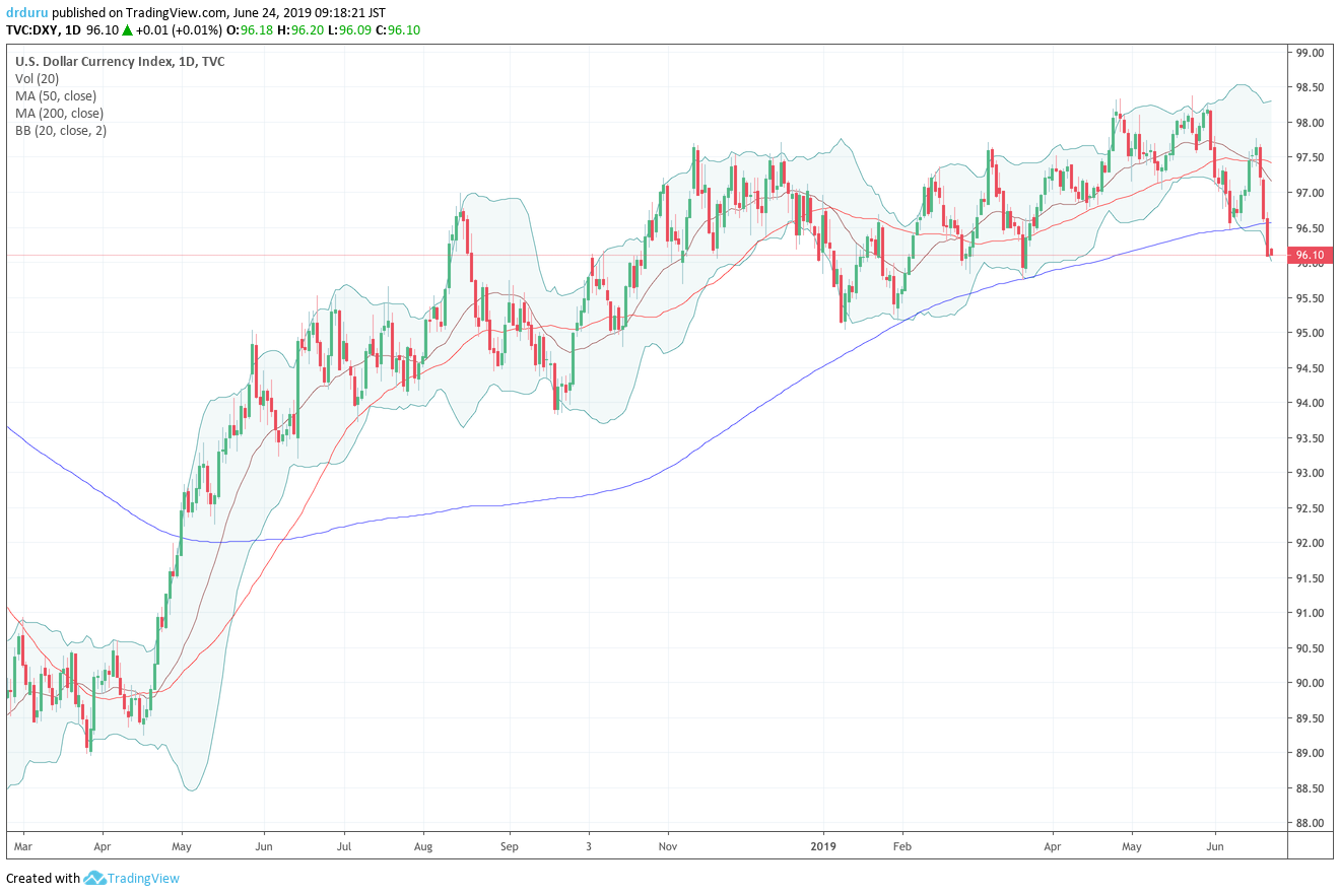 The U.S. dollar index (DXY) broke down below 200DMA support. The index last closed below this important trade line back in April, 2018.