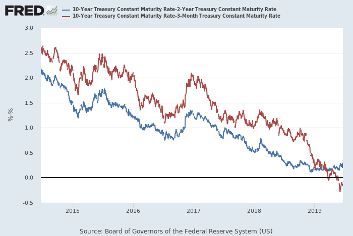 Inversion in the Treasury yield curve is forcing the Fed's hand as the bond market prices in the odds for an imminent recession.