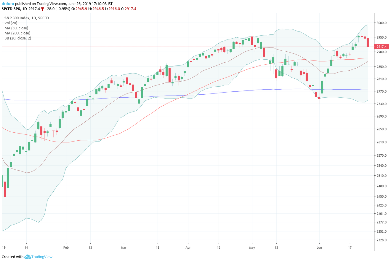 Did the S&P 500 (SPY) print a double top for 2019?