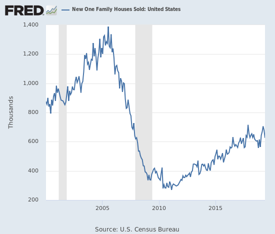 New home sales pulled back so much the drop created the appearance of a double-top in the historical chart.