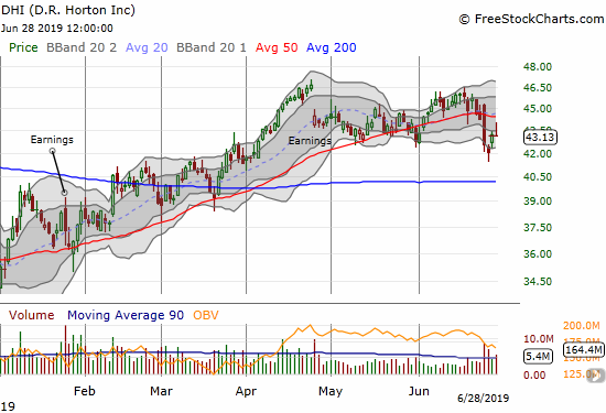 D.R. Horton (DHI) hit new post-earnings lows before rebounding. The stock suffered another fade to end the week.