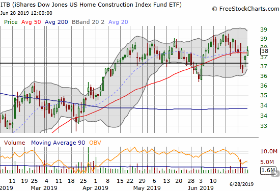 The iShares Dow Jones Home Construction ETF (ITB) continued to churn in what has become extended pivoting around its 50DMA.
