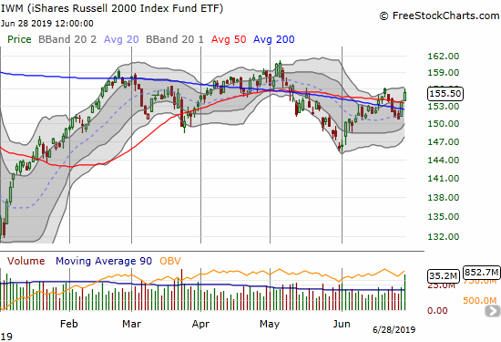 The iShares Russell 2000 ETF (IWM) is suddenly looking healthier with a strong surge through its 50 and 200DMAs.