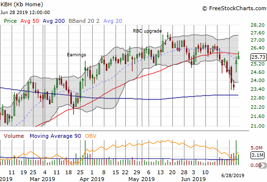 KB Home (KBH) almost reversed its entire 50DMA breakdown with a strong post-earnings bounce. The stock ended the week with a pullback from 50DMA resistance.