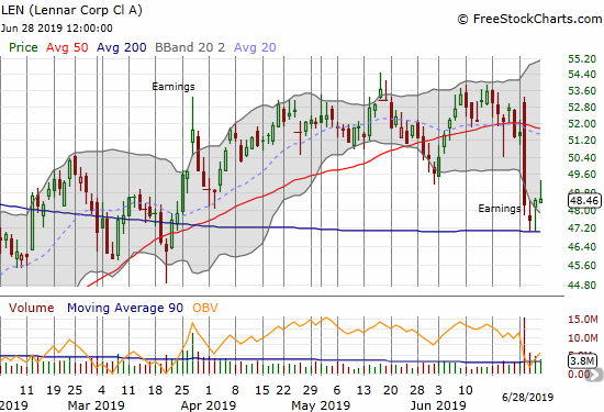 Lennar (LEN) found support at its 200DMA after a very negative post-earnings fade.