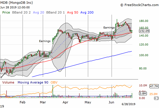 MongoDB (MDB) defended 50DMA support two days in a row including a hammer-like bottom.