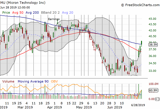 Micron Technology (MU) surged into 50DMA resistance post-earnings, and buyers have kept up the momentum since then.