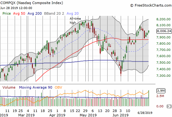 The NASDAQ (COMPQX) spent the last three days recovering from the big down day on Tuesday.