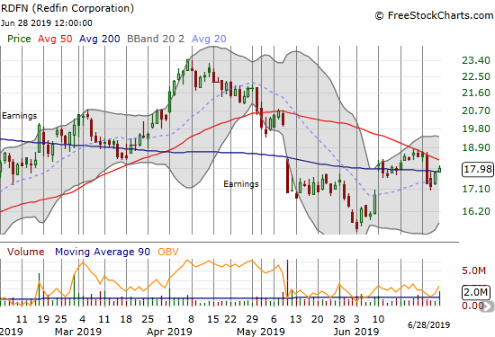 Redfin (Redfin) is starting to pivot through its converging 50 and 200DMAs.